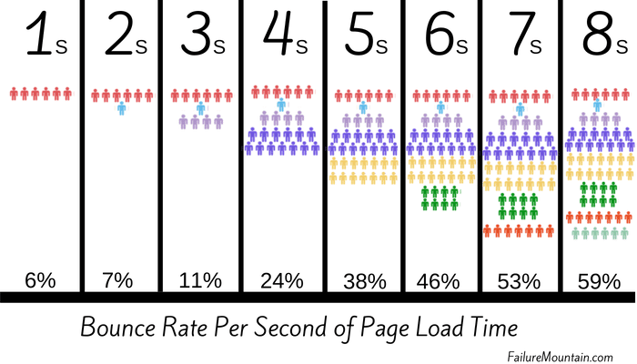 bounce rate increase per second of page load time