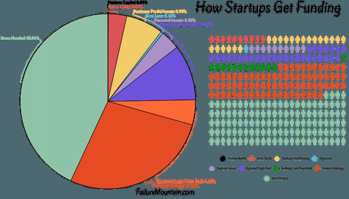 how do startups get funding?