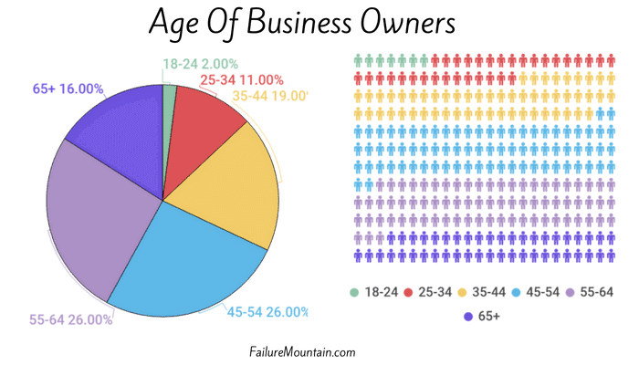 What is the average age to start a business?