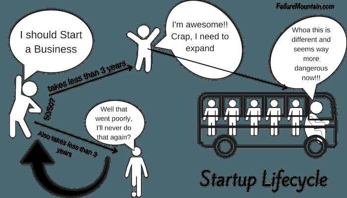 how do startups get started?
