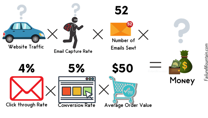 Email Value Formula part 8