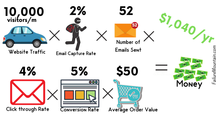 Email Value Formula part 9