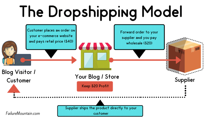 how to dropship with aliexpress, shopify and oberlo.