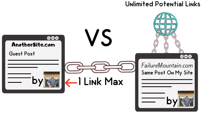 Example of how a guest post gives a max of one link.  Post on your website has unlimited link potential.