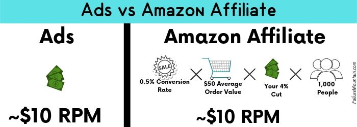 Blog Traffic needed for a full time income visual representation.  Ads vs amazon affiliate.