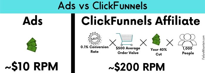 Blog Traffic needed for a full time income visual representation.  Ads vs ClickFunnels affiliate.