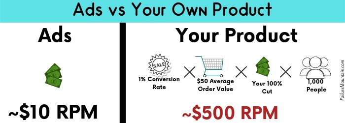 Blog Traffic needed for a full time income visual representation.  Ads vs your own product