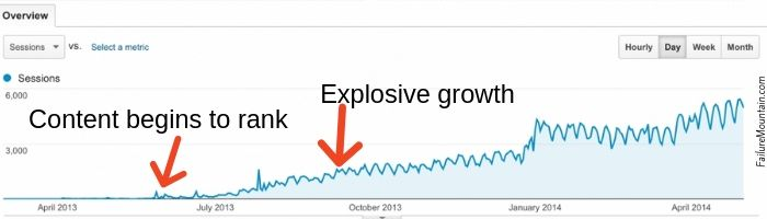 Example of explosive growth when your content begins to rank in google.  chart.