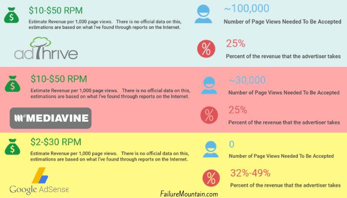 comparison of various ad networks.   Adthrive vs mediavine vs google adsense.