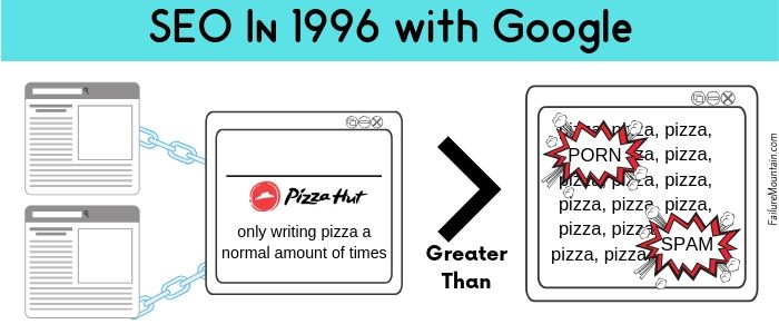 SEO in 1996 with Google