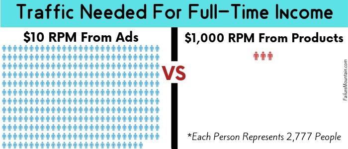 Blog Traffic needed for a full time income visual representation.  Ads vs products.