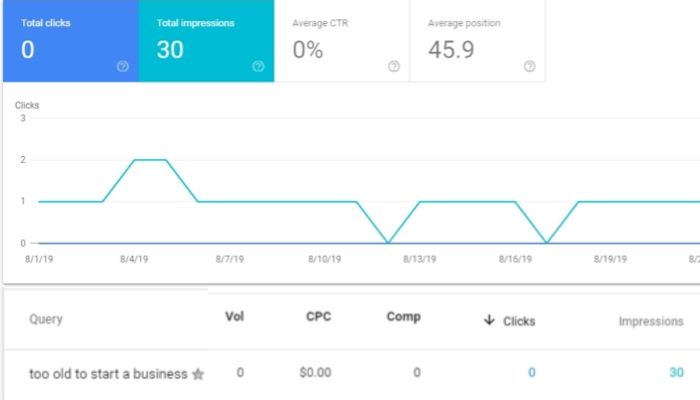 Google Search Console long tail keyword example