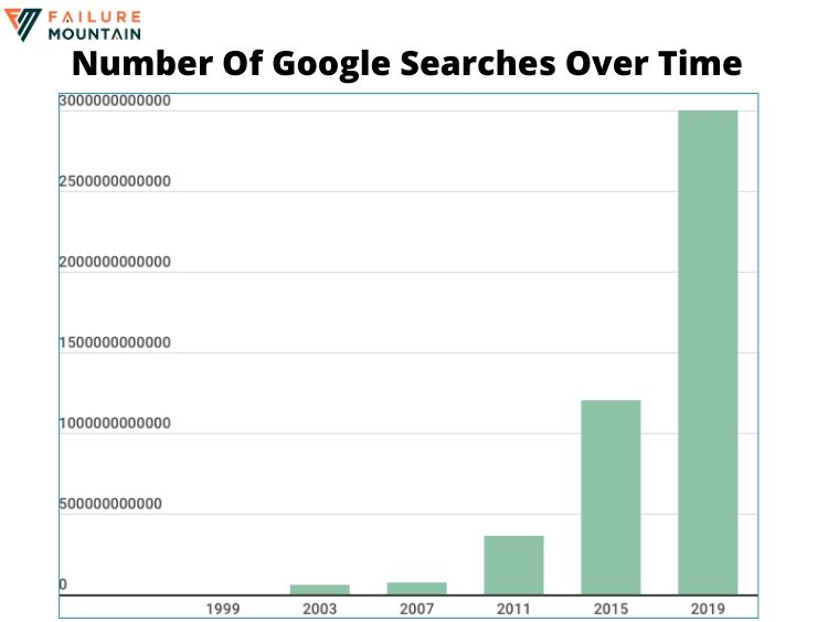Number of Google Searches per year over time.