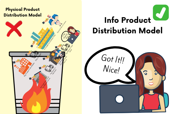 Info Product distribution model