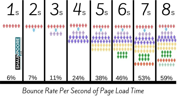 Bounce Rate Load Time