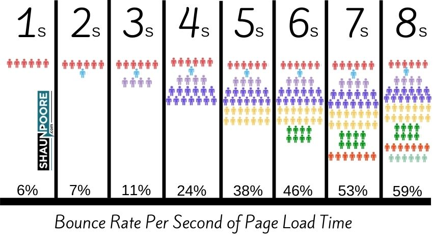 bounce rate per second of page load time.