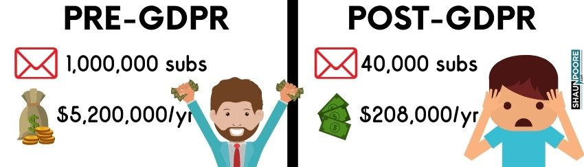 Email List Value Pre and Post GDPR