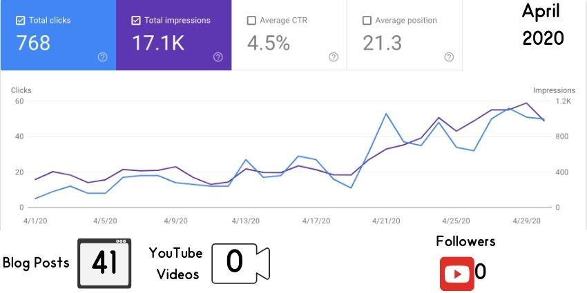 april 2020 google traffic