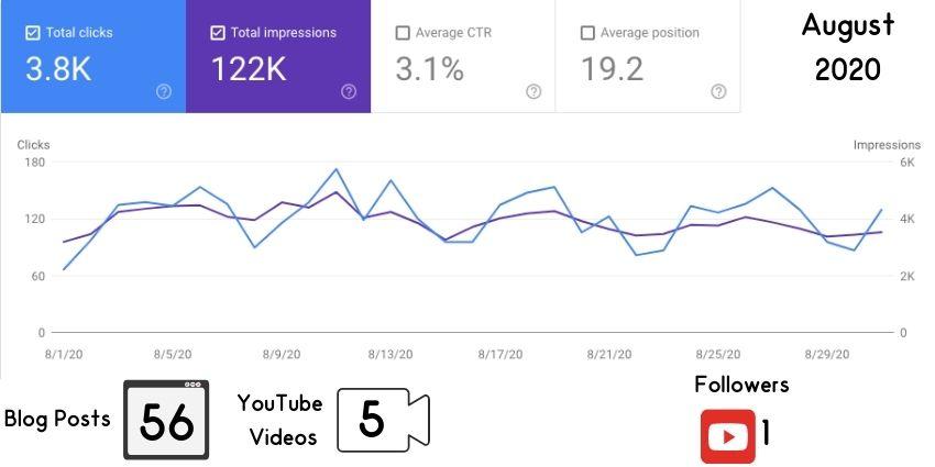august 2020 google traffic