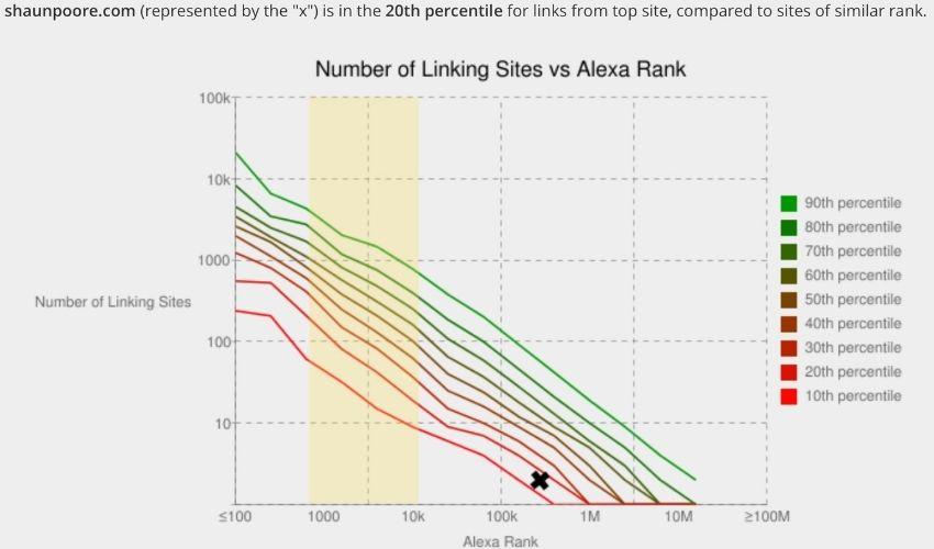 Alexa Rank Backlink average