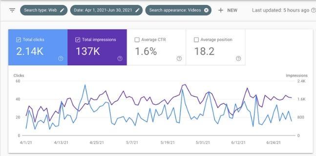 video search traffic April through June