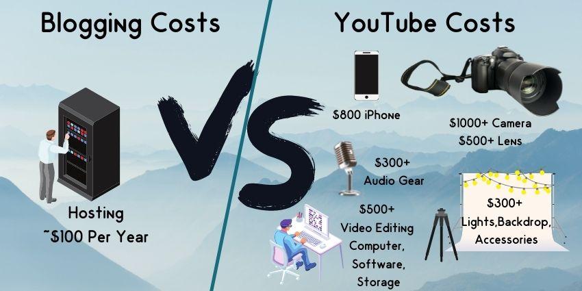 Youtube Vs. Blog Costs